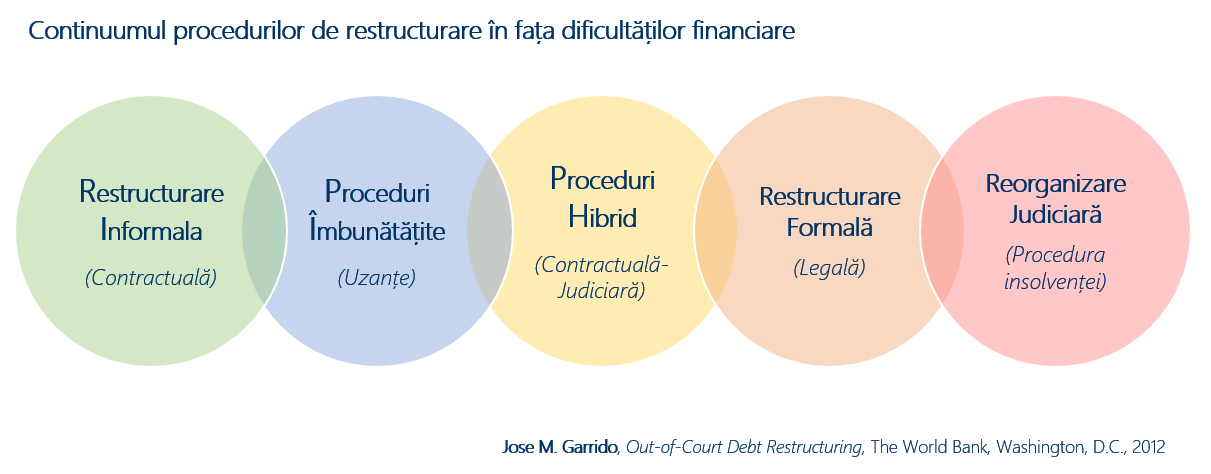 Continuumul procedurilor de restructurare