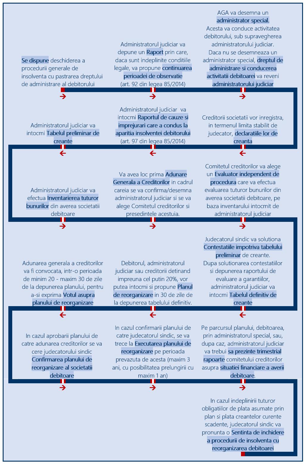 Administrarea judiciara - pașii parcursi in procedura insolventei finalizata cu reorganizare